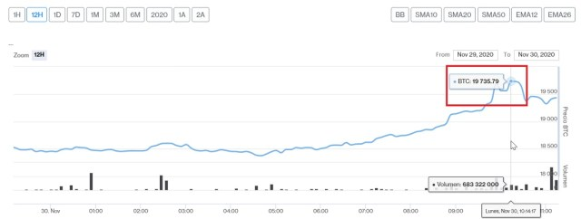 Evolución precio de Bitcoin este 30 de noviembre