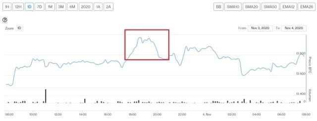 Evolución precio de Bitcoin este 4 de noviembre. Imagen de CriptoMercados DiarioBitcoin