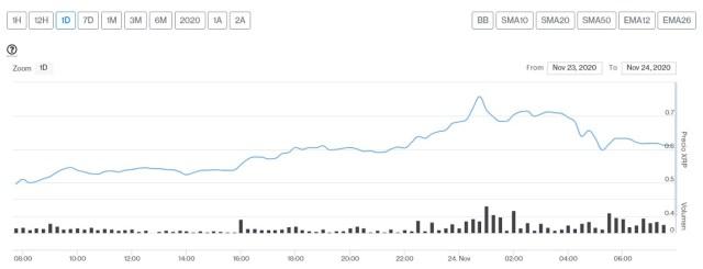 Evolución precio de Ripple este 24 de noviembre
