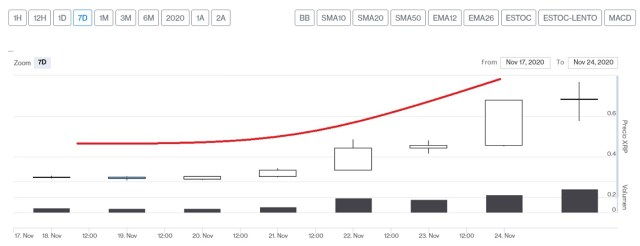 Evolución precio de XRP estos últimos 7 días
