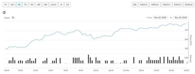 Evolución precio del Ether este 23 de noviembre