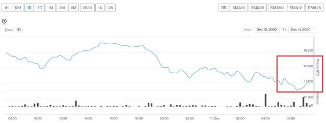 Evolución precio de Bitcoin este 11 de diciembre