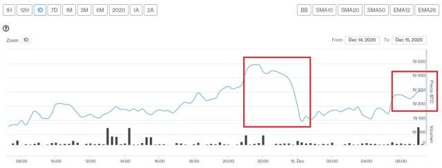 Evolución precio de Bitcoin este 15 de diciembre
