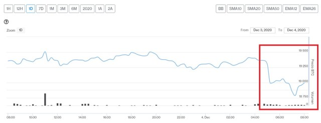 Evolución precio de Bitcoin este 4 de diciembre