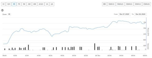 Evolución precio del Ether este 28 de diciembre