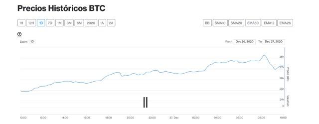 bitcoin 27 dic