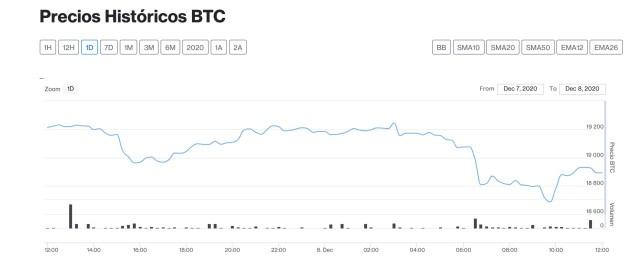 precio bitcoin 8 de diciembre