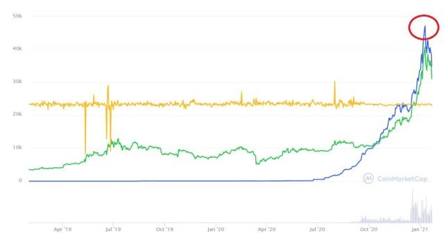 Evolución histórica precio de Wrapped Bitcoin