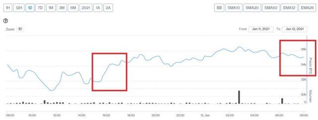 Evolución precio de Bitcoin este 12 de enero