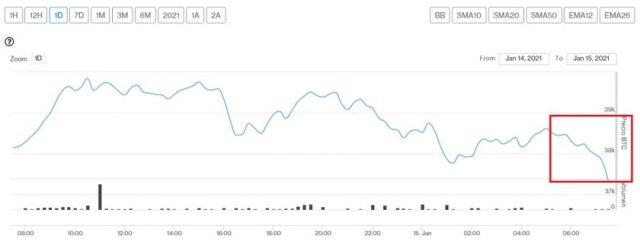 Evolución precio de Bitcoin este 15 de enero