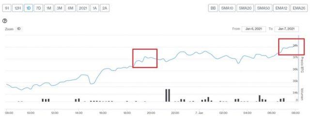 Evolución precio de Bitcoin este 7 de enero
