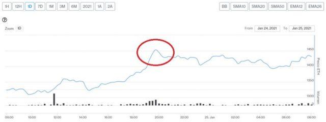 Evolución precio de Ethereum este 25 de enero
