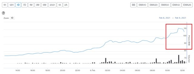 Evolución precio Binance Coin este 9 de febrero