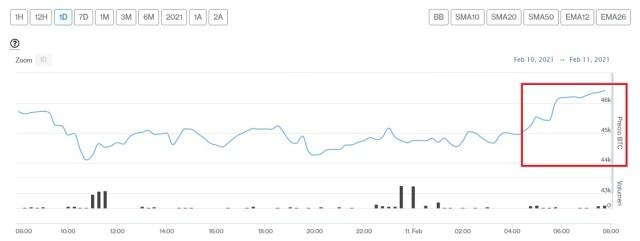 Evolución precio de Bitcoin este 11 de febrero