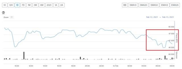 Evolución precio de Bitcoin este 13 de febrero