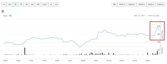 Evolución precio de Bitcoin este 16 de febrero