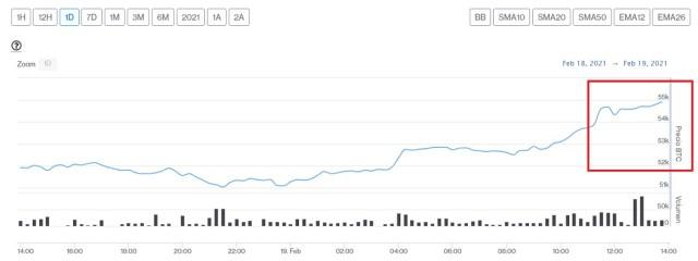 Evolución precio de Bitcoin este 19 de febrero