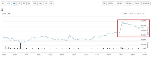 Evolución precio de Bitcoin este 2 de febrero
