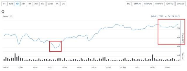 Evolución precio de Bitcoin este 24 de febrero