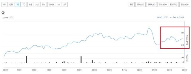 Evolución precio de Bitcoin este 4 de febrero