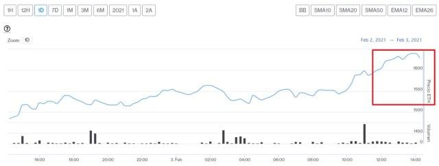 Evolución precio de Ethereum este 3 de febrero