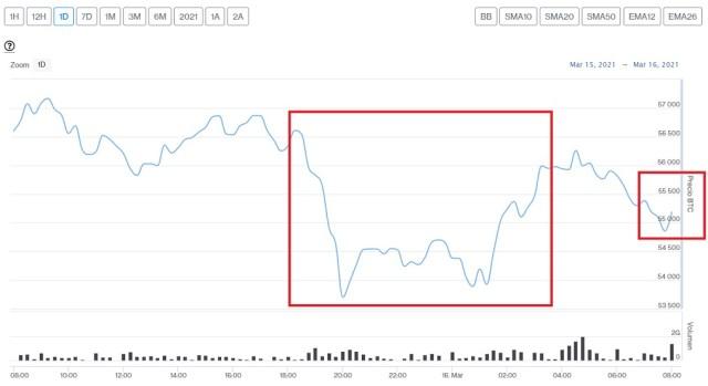 Evolución precio de Bitcoin este 16 de marzo