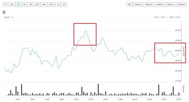Evolución precio de Bitcoin este 2 de marzo