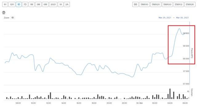 Evolución precio de Bitcoin este 30 de marzo