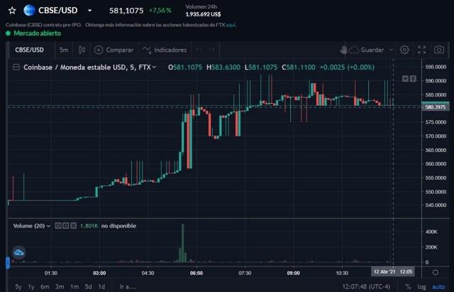 Acciones de Coinbase en FTX
