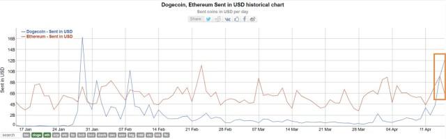 Dogecoin ETH - datos