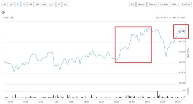 Evolución precio de Bitcoin este 14 de abril