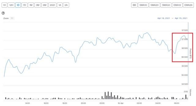 Evolución precio de Bitcoin este 19 de abril