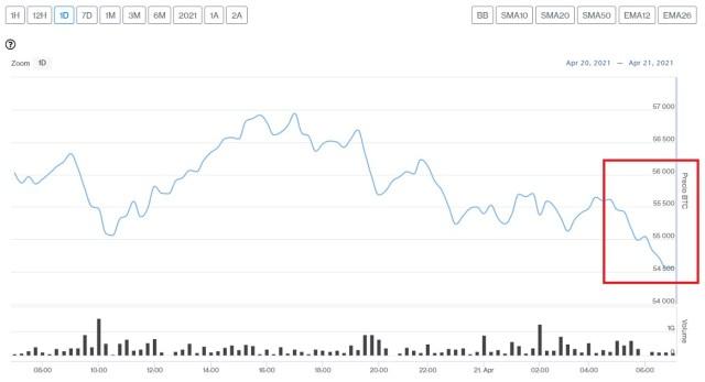 Evolución precio de Bitcoin este 21 de abril