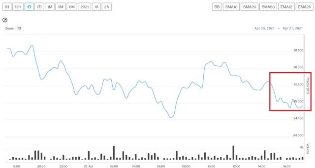 Evolución precio de Bitcoin este 22 de abril