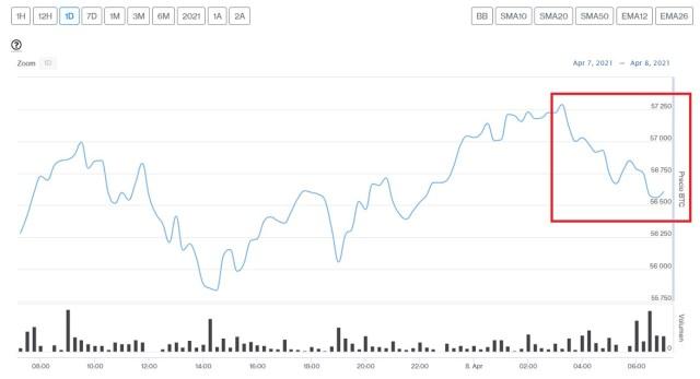Evolución precio de Bitcoin este 8 de abril