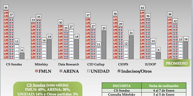 Firmas encuestadoras dan ventaja de 6 puntos al FMLN en próximos comicios