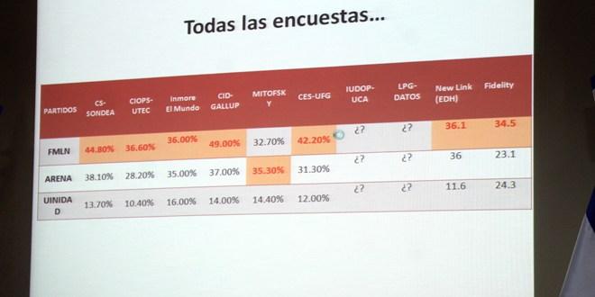 Encuesta de la UFG revela que FMLN es el partido con mayor intención de votos