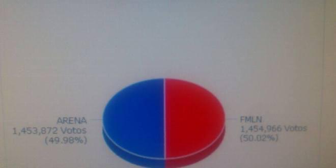 FMLN supera a ARENA en escrutinio final de elecciones presidenciales