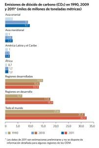 Internet emisiones CO2