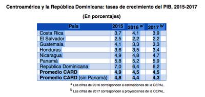 En 2017, el PIB de Centroamérica y la República Dominicana crecerá 4,5% en promedio