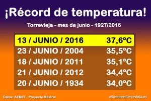 Una masa de aire tropical eleva las temperaturas máximas casi a los 40 grados