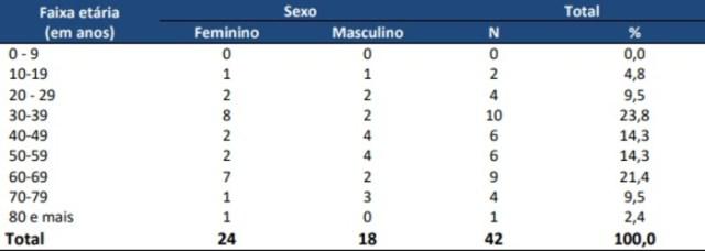 Distribuição dos casos confirmados para Covid-19 segundo sexo e faixa etária. (Reprodução)