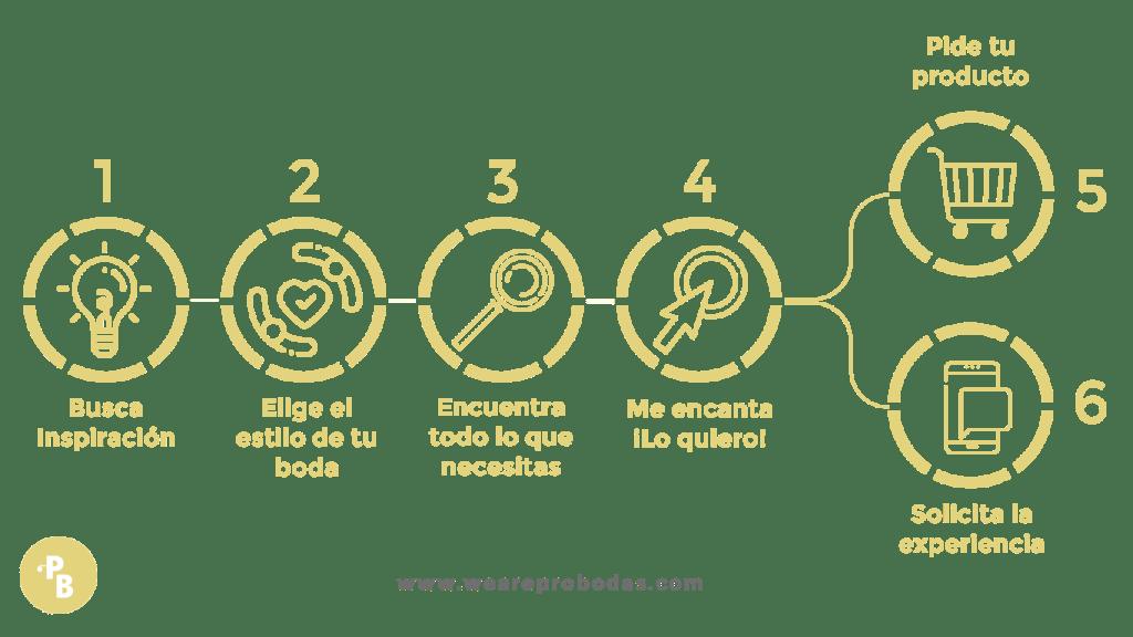 Paso a paso WeareProbodas - WeareProbodas, Una Nueva Forma de Organizar tu Propia Boda
