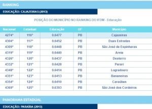 A cidade de Cajazeiras está 116ª posição no ranking