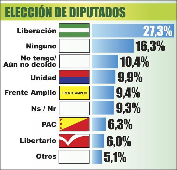 Araya con 50%, Villalta 19% y Guevara con 16,9%</a>