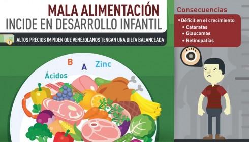 Déficit alimenticio pone en riesgo salud visual y crecimiento