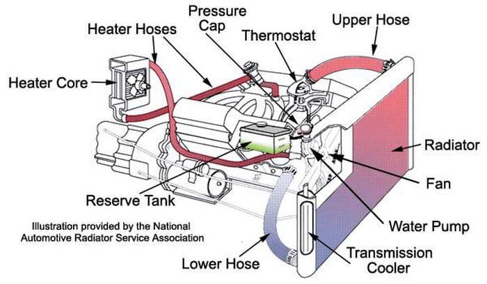 F150 Power Steering Pump Problems
