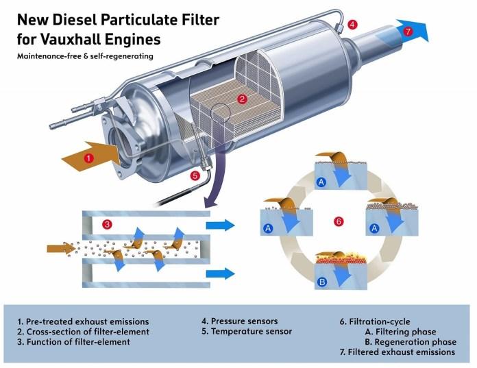 Averias Diesel Filtro Particulas