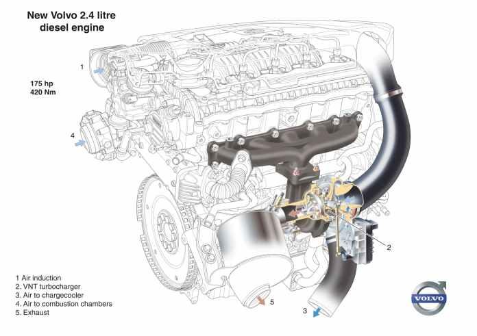 Turbo Geometria Variable Volvo