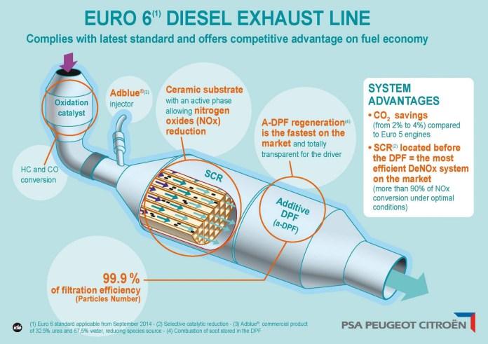 Averias Diesel Sistemas Anticontaminacion Psa Euro 6